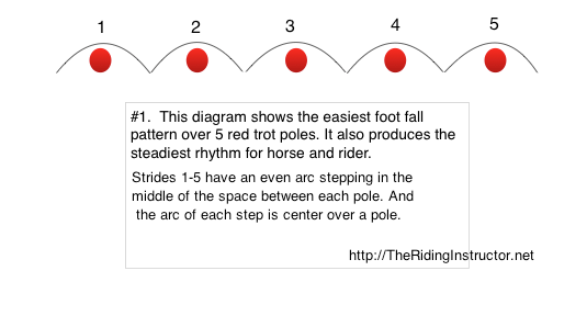 diagram showing trot poles spaced correctly for the horse, poles are represented by red dots. The horse's stride presented by even arcs over each pole