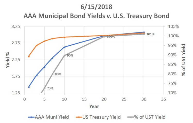061518_ReigerReport_AAAMunicipalBondvsUSTreasuryCorporateBonds_Graph1