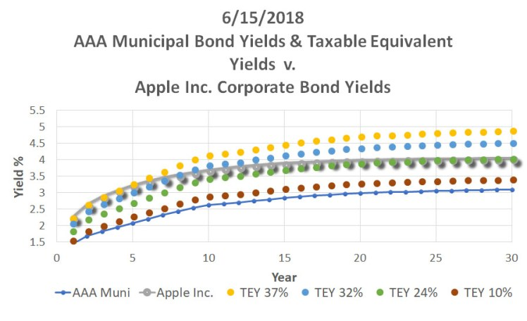 061518_ReigerReport_AAAMunicipalBondvsUSTreasuryCorporateBonds_Graph2