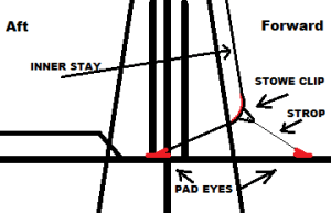 INNER STAY STORAGE BRIDLE DIAGRAM. DONE RIGHT!