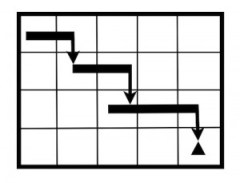 What is a Gantt Chart and how do you make one
