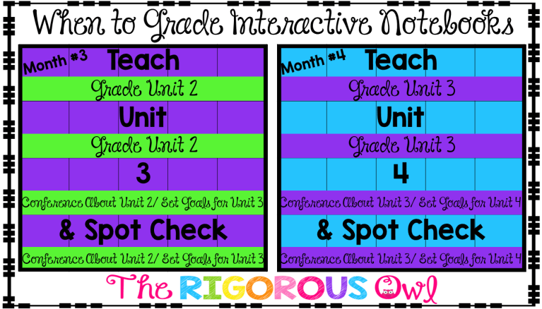 Learn When to Grade Interactive Notebooks HERE!