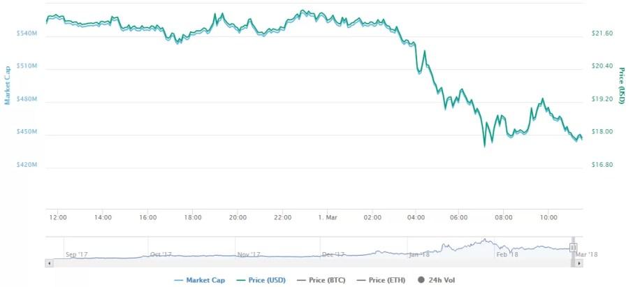 Waltonchain Price Drop
