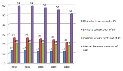 Fig. 2 Internet Freedom Score of India for past 5 years as per www.freedomhouse.org