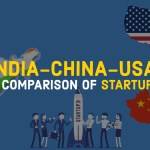 Comparing Startup of India US China
