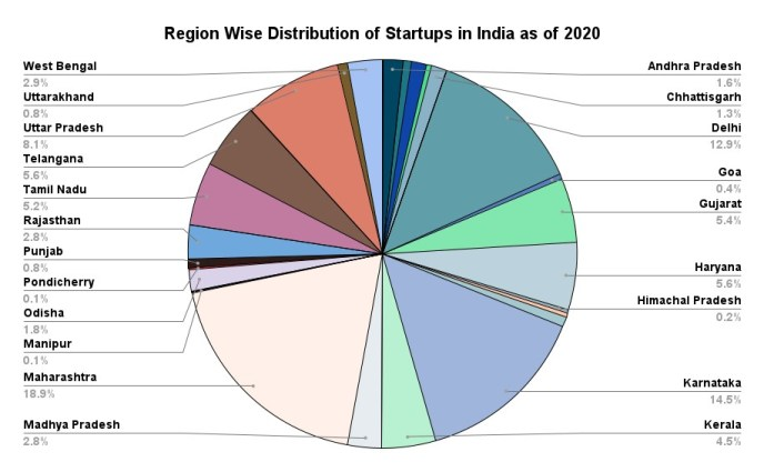 Regional distribution of startups