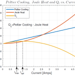 Transient Thermoelectric Supercooling