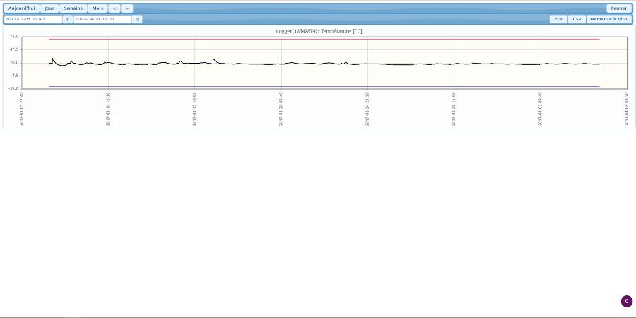 graphique de température qui ne montre pas une excursion