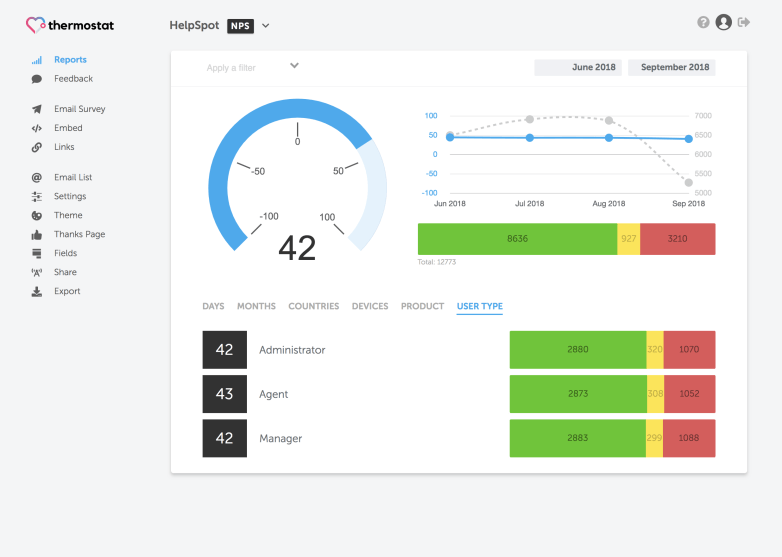 Thermostat surveys provide you with one easy to track score.