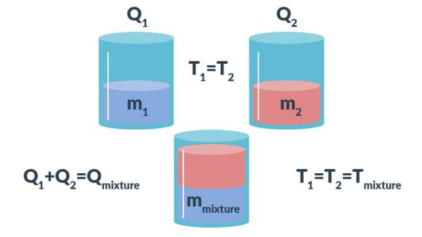 Figure-1-Mixing Diagram-rule-of-mixtures-specific-heat-capacity