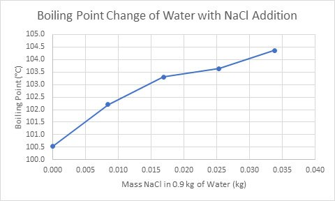 Boiling Point Change of Water with NaCl Addition (Mas, 2016) Thermal Conductivity Testing measurement Thermtest