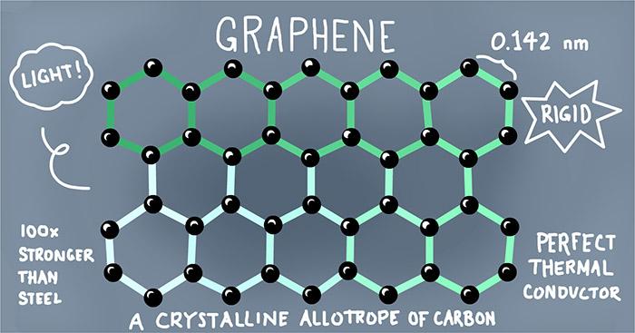 Labelled diagram of the bonds present in graphene molecules