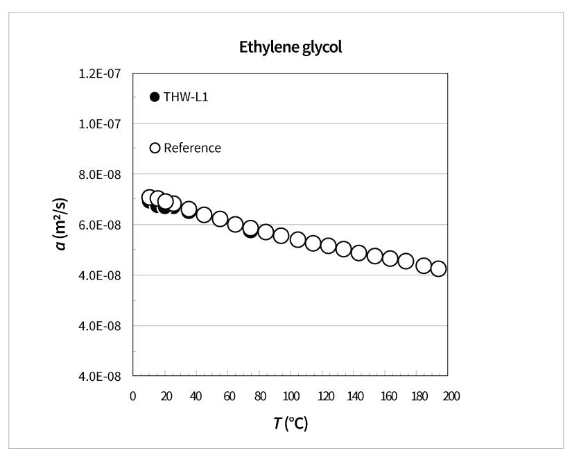 Thermal Diffusivity of Ethylene Glycol