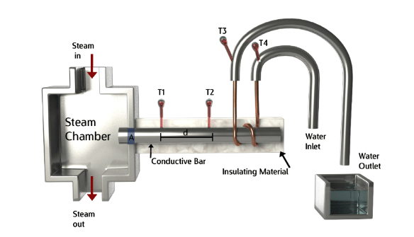 searle s apparatus build your own thermal conductivity meter