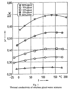 thermal-conductivity-ethylene