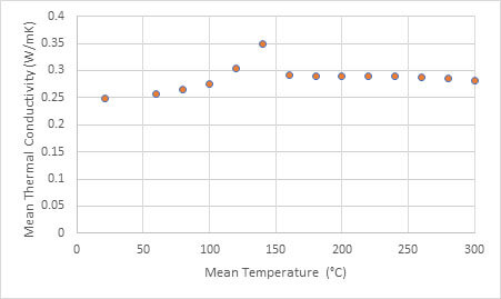 thermal conductivity of polymers - polycarbonate tested in the polymer melt cell