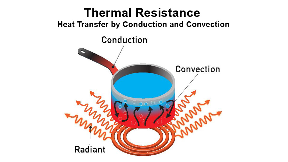 Enhancing the Thermal Resistance of Building Materials to Increase Energy Savings