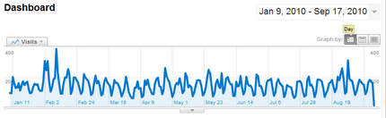 Blog statistics per day