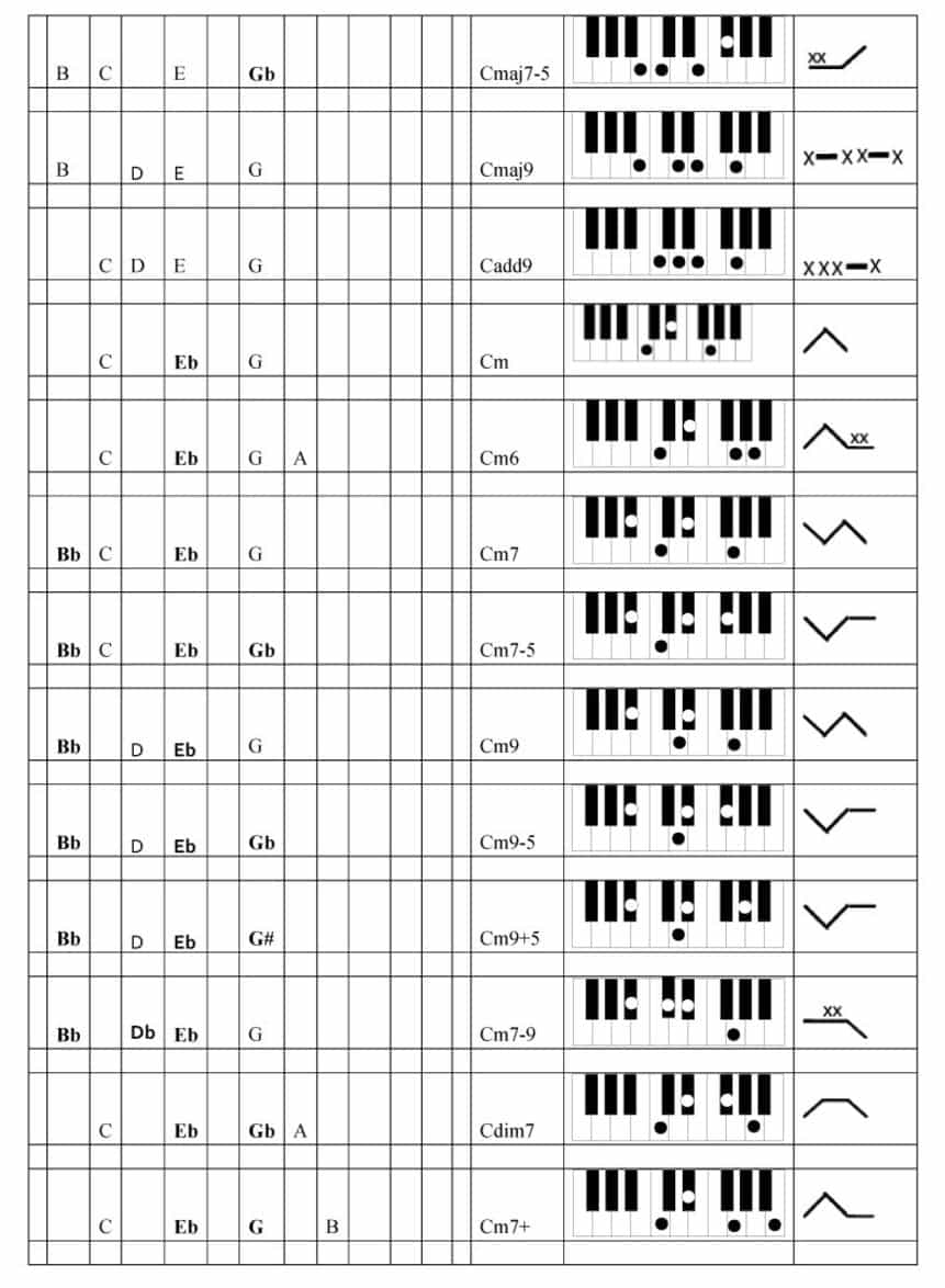Advanced piano chord building technique the rockmaster system advanced piano chord building f3 hexwebz Images