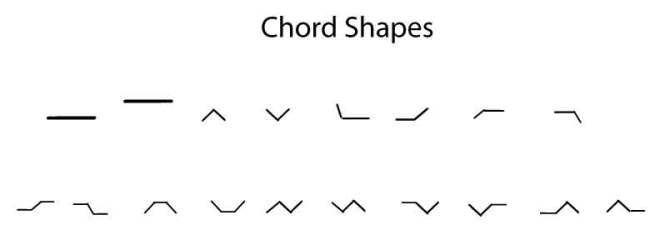 Choes-Shapes
