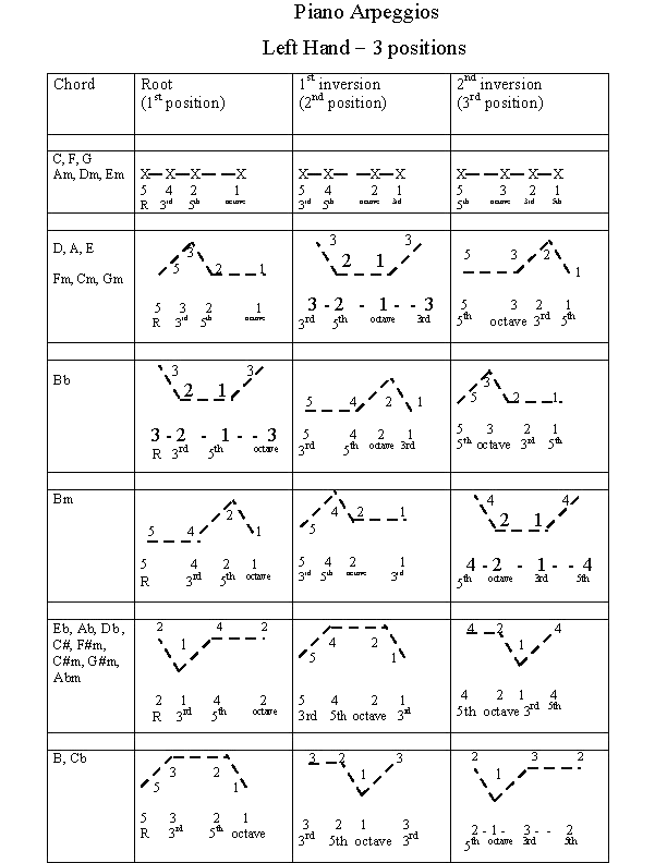 Piano Arpeggios By Rockmaster The Rockmaster System