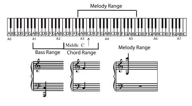 Bass Chord Melody Range