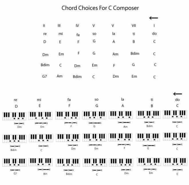 Composers Handbook F3