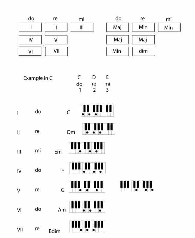 Chord Change Formula 5 Do Re Mi Method The Rockmaster System