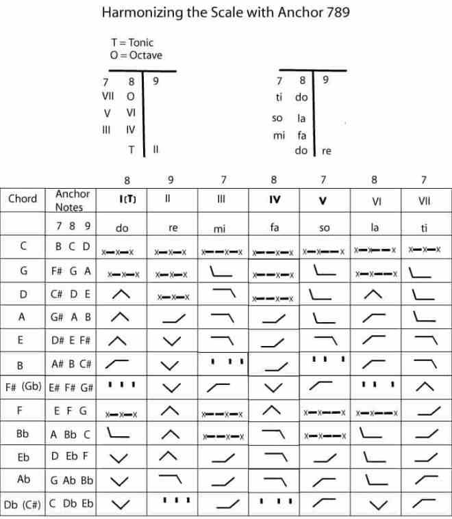 Harmonizing3 Fig3