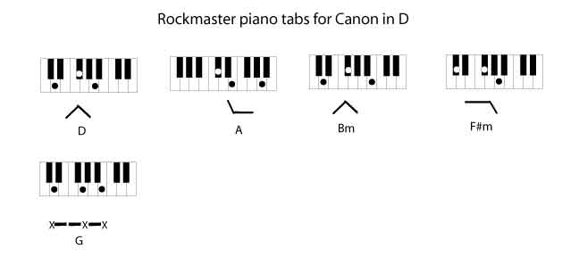 Chord Change Formula 9 Chord Inversion Method The Rockmaster System
