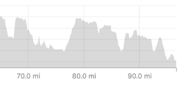 Elevation profile miles 65 to 101