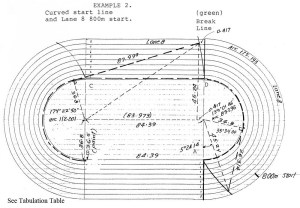 Know Your Oval: Fun Facts About Tracks | the runner eclectic