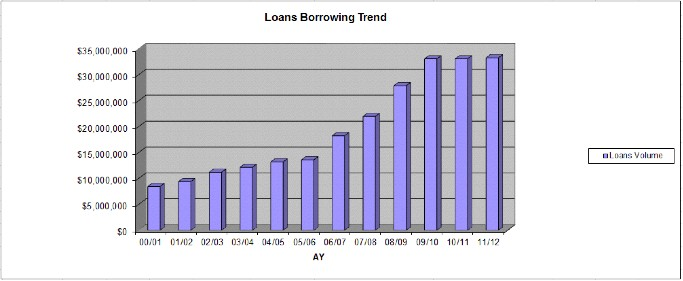 (Image from CSUB's Financial Aid Annual Report from 2012-13)