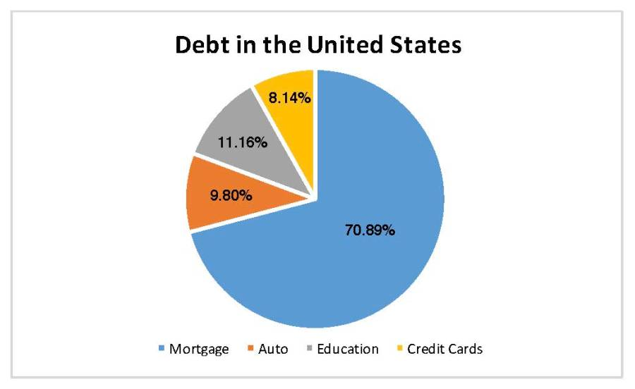 The second largest source of debt is student loans in the United States. Sources: Journal of Economic Literature, Debt.org, and Indeed.