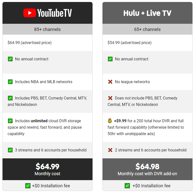 YouTube TV vs Hulu Live TV Plan