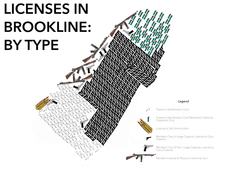 Numbers of firearm licenses by type in Brookline. Licenses to posess machine guns are given either to state troopers or collectors of historical weapons. Information provided by Sergeant Christopher Mallin of the Brookline Police Department. Graphic by Sofia Tong.