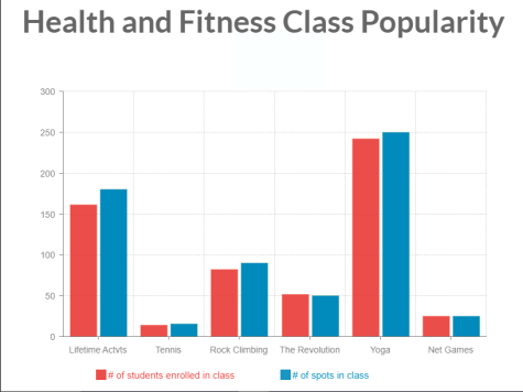 Health and fitness class popularity differs by sport