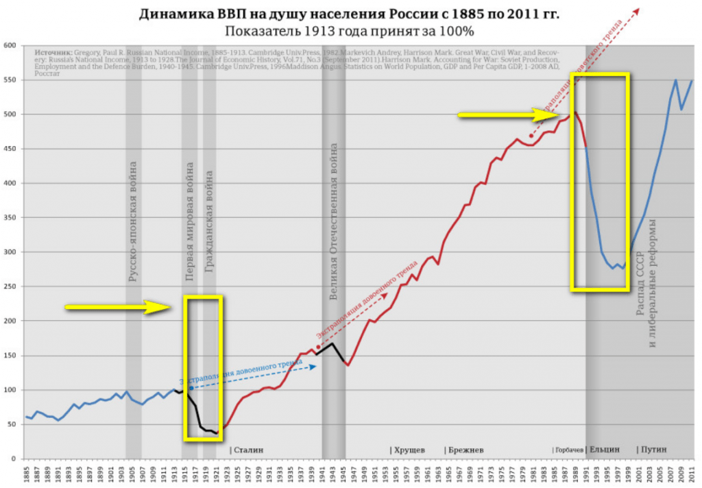 The dynamics of the GDP per capita in Russia from 1885 through 2011.