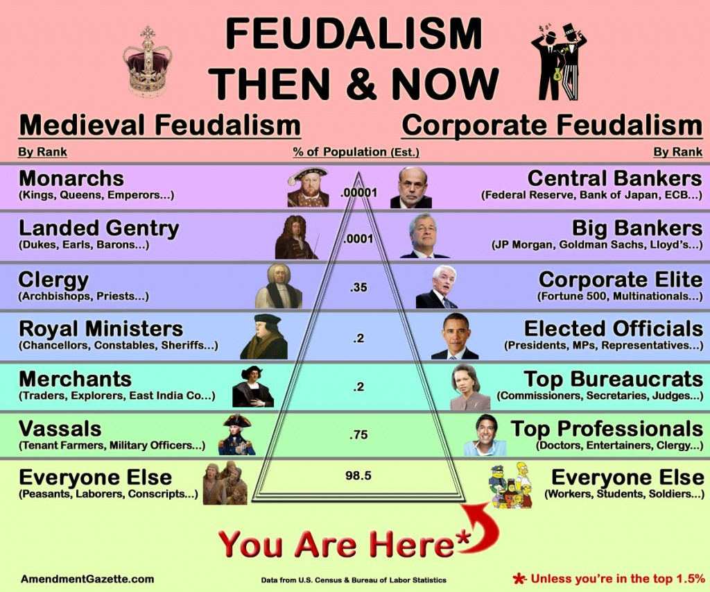 Feudalism now and then