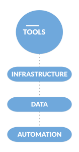 The tech stack should be a well-defined infrastructure, that allows us to make use of the right data and allows us to orchestrate marketing and sales campaigns