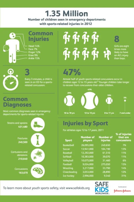 Children Safety in Sports - Infographic