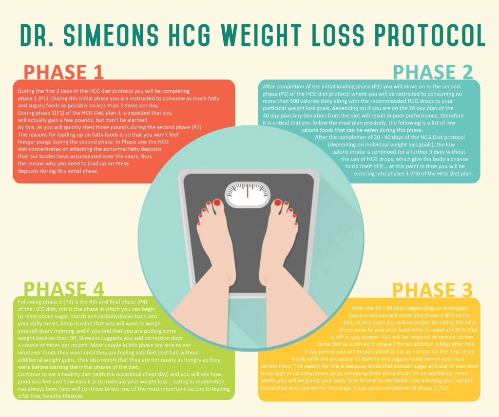 Dr-Simeons-HCG Weight-Loss Protocol infographic