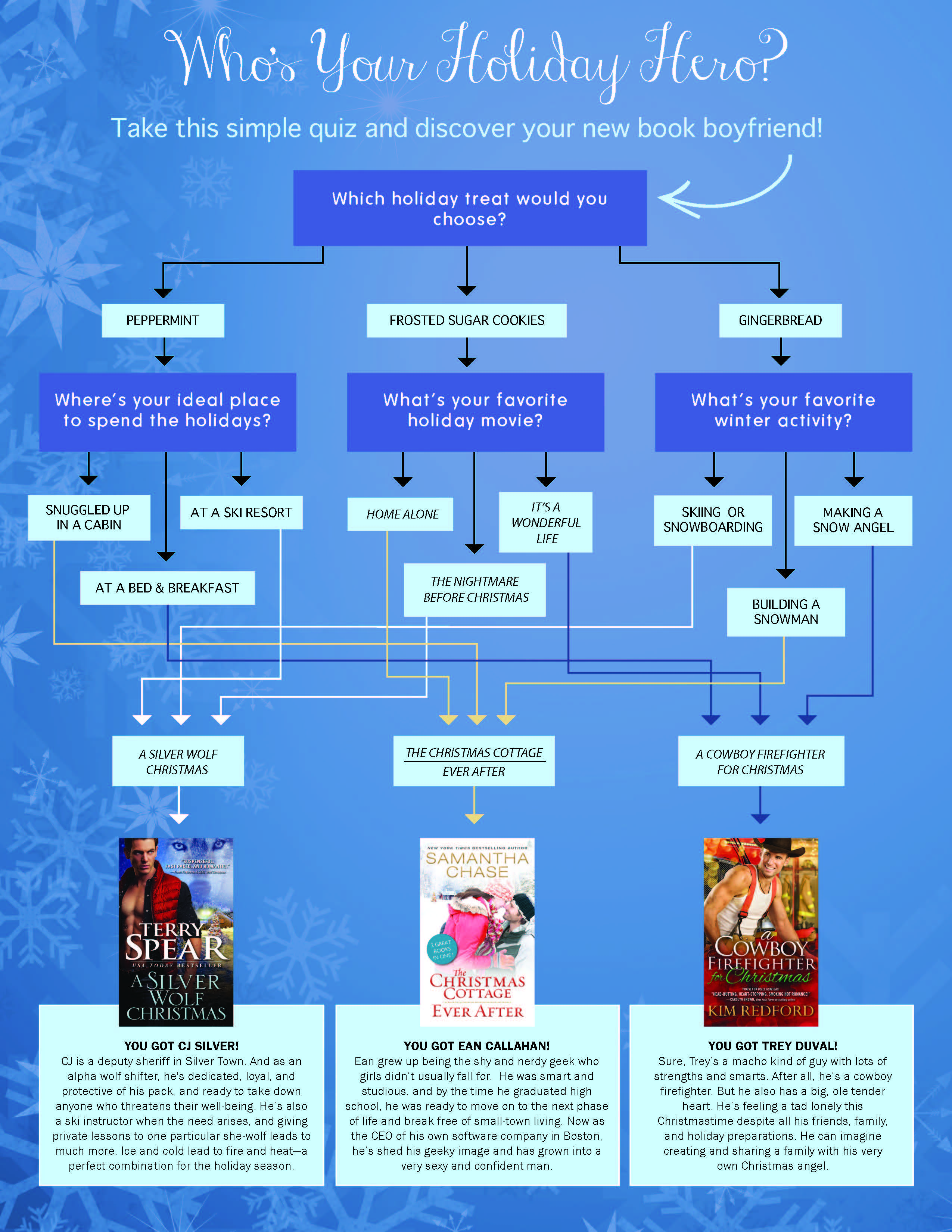Holiday Hero Flow Chart