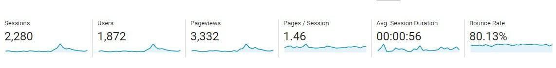 February Blog Traffic Update