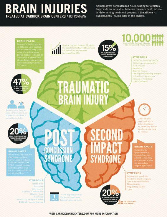 Brain Injuries Infographic