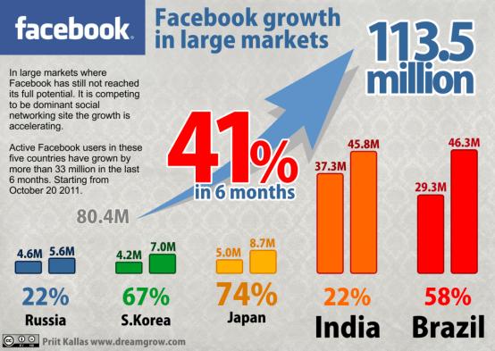 Facebook Stats 2012 image