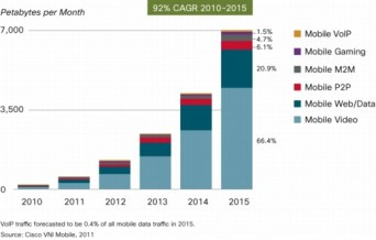 Mobile Video Usage thru 2015