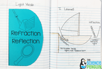 Forms of Energy Notebook Pics: reflection and refraction
