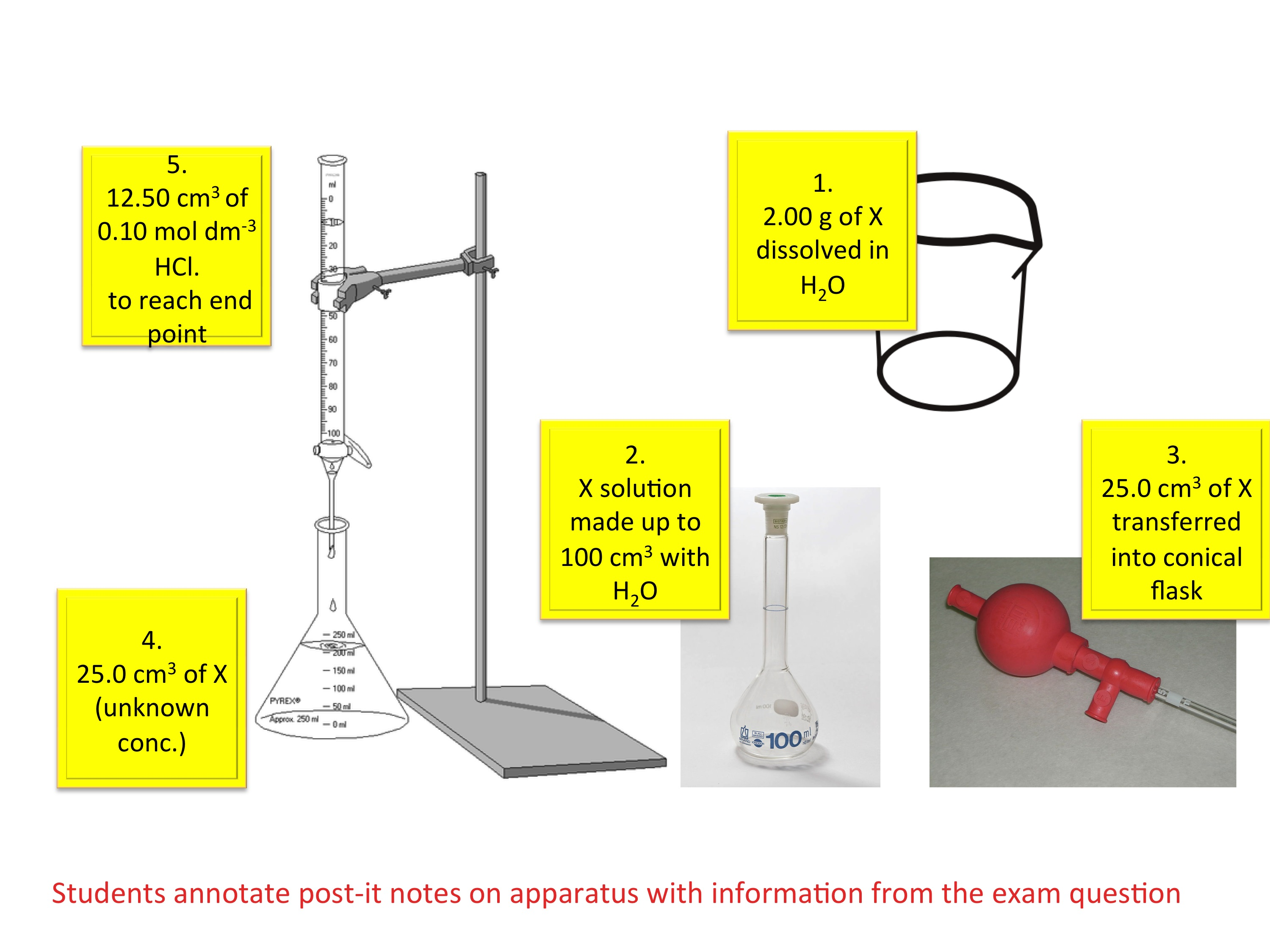 Understanding Titrations Teaching Resources The Science Teacher