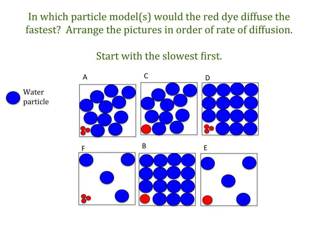 Diffusion Teaching Resources